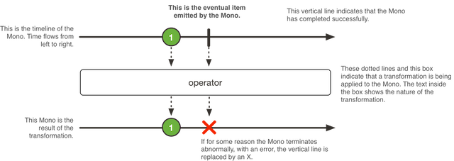 mono-event-processing